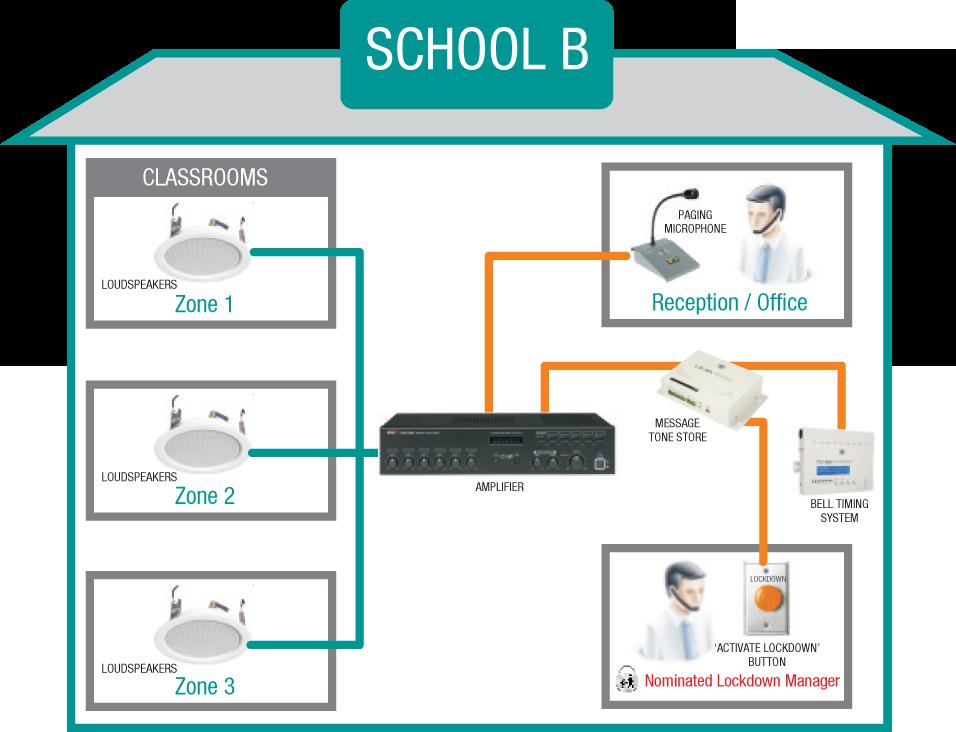 school av system b
