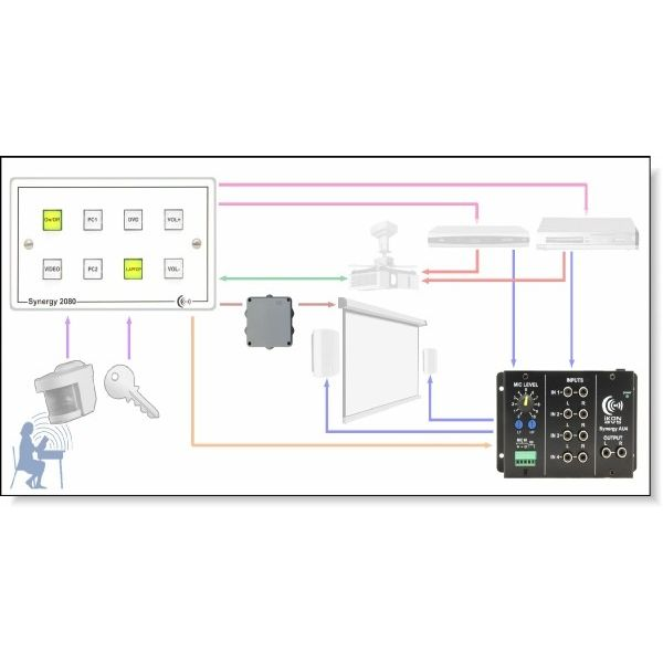 Synergy 2080 8 button controller on dual gang panel, with UK psu