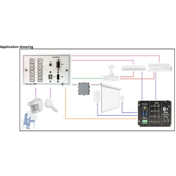 Synergy XM80 Combined Synergy 1080 with VGA, HDMI, Audio & USB inputs on 12 gang panel, with UK psu